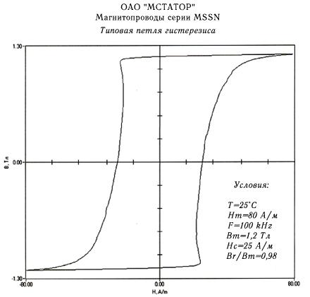 Типовая петля гистерезиса