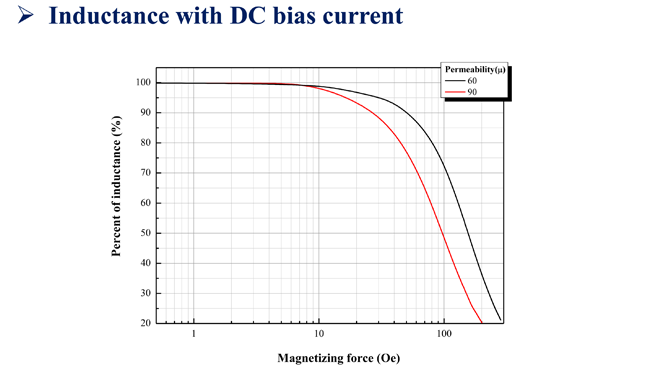 inductance with DC bias current