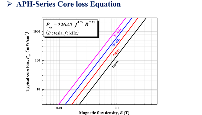 APH core loss equation