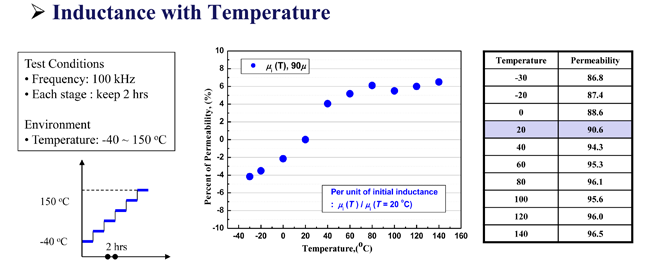 APH inductance with temperature