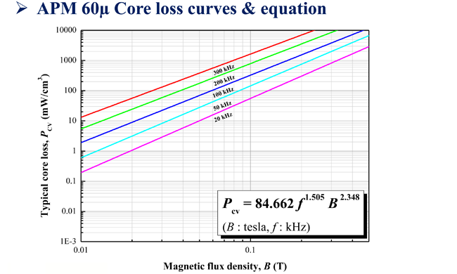 APM 60 Core loss curves