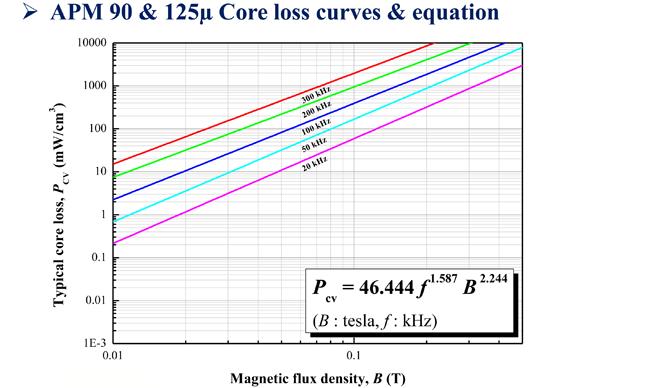 APM 90 Core loss curves