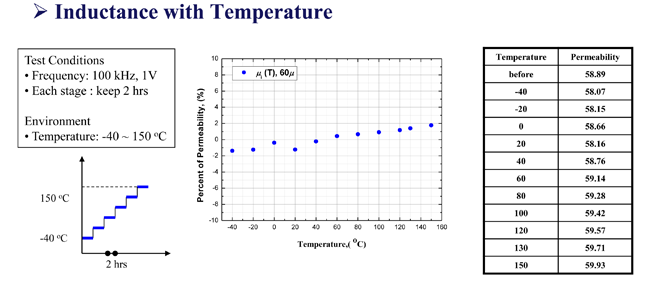 inductance with temperature