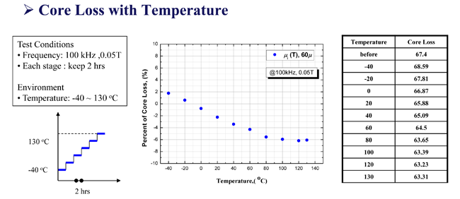 Core loss with temperature