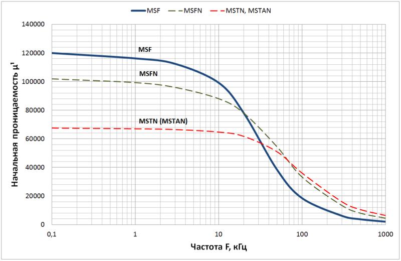 Зависимость магнитной проницаемости от частоты