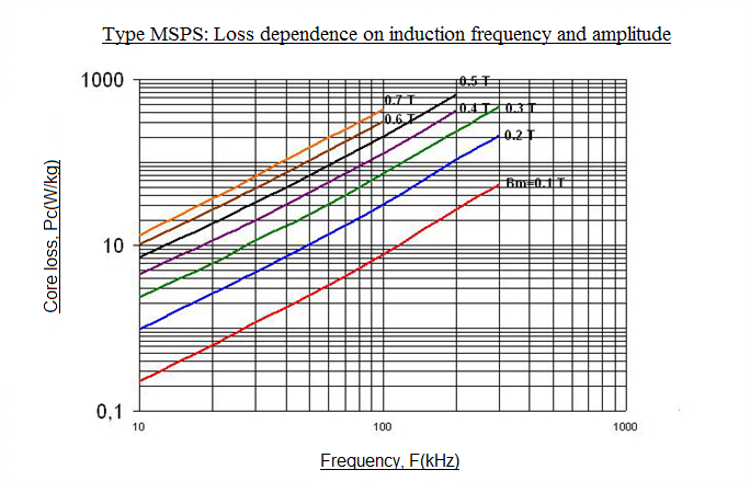 Loss dependence on induction frequency and amplitude