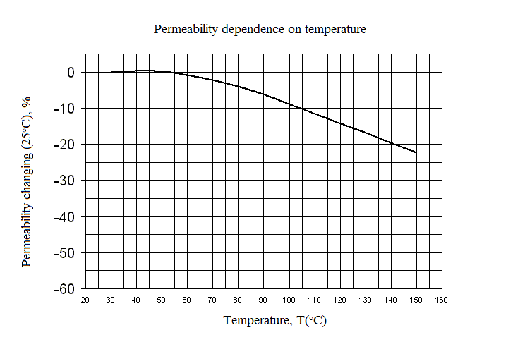 Permeability dependence on temperature